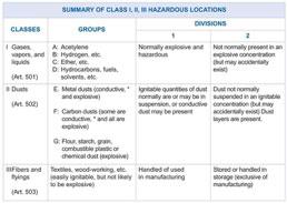 Chart 1. Hazardous Location Definitions