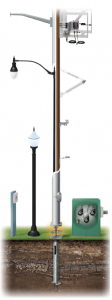 Pelco Products Street Lighting